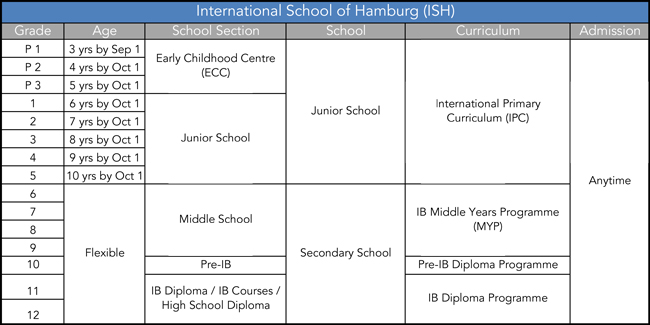 How To Germany - International Schools in Germany